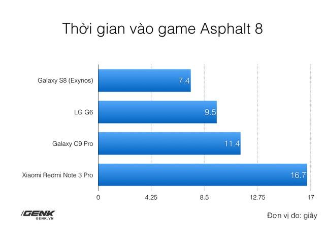 Yếu tố quan trọng nhưng ít ai để ý giúp Galaxy S8 đạt được hiệu năng đỉnh cao ảnh 6