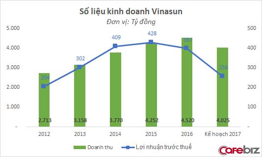 Vinasun đang chịu áp lực quá lớn từ Uber, Grab: Phải cắt giảm 300 xe taxi, tự đặt mục tiêu lợi nhuận giảm tới 35% ảnh 1