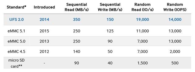 Yếu tố quan trọng nhưng ít ai để ý giúp Galaxy S8 đạt được hiệu năng đỉnh cao ảnh 2