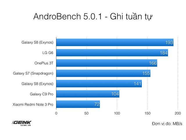 Yếu tố quan trọng nhưng ít ai để ý giúp Galaxy S8 đạt được hiệu năng đỉnh cao ảnh 3