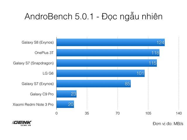 Yếu tố quan trọng nhưng ít ai để ý giúp Galaxy S8 đạt được hiệu năng đỉnh cao ảnh 4