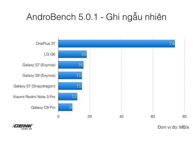 Yếu tố quan trọng nhưng ít ai để ý giúp Galaxy S8 đạt được hiệu năng đỉnh cao ảnh 5