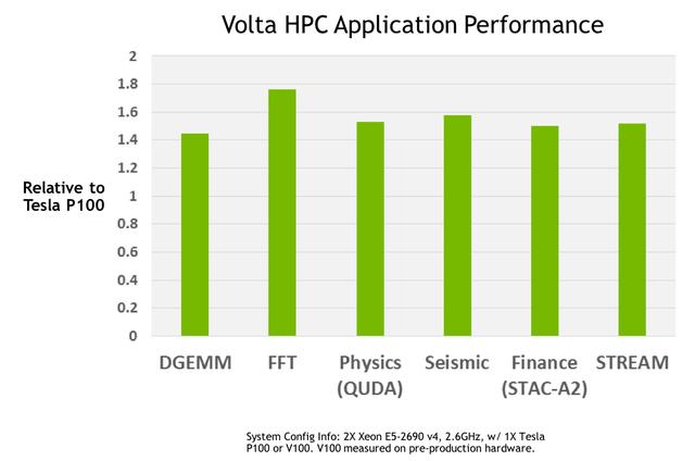 Nvidia trình làng GPU Volta GV100 ảnh 4