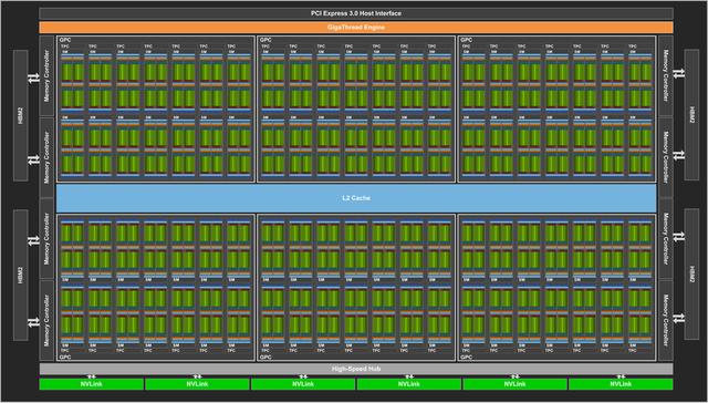 Nvidia trình làng GPU Volta GV100 ảnh 1