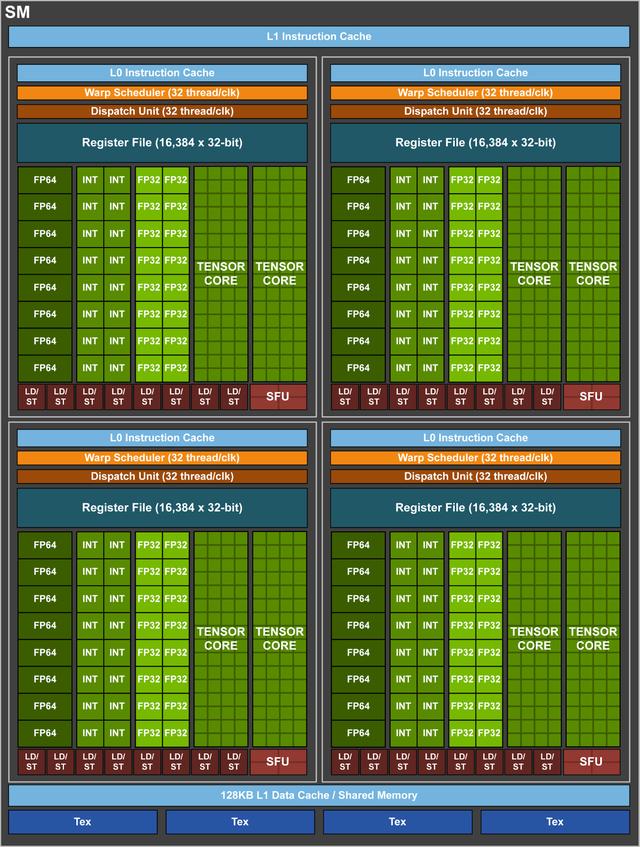 Nvidia trình làng GPU Volta GV100 ảnh 3