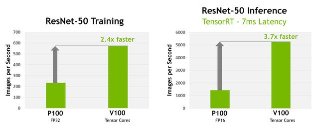 Nvidia trình làng GPU Volta GV100 ảnh 2