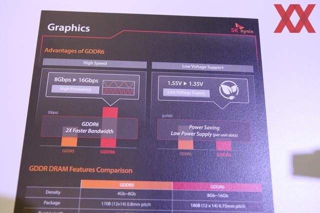 SK Hynix hé lộ công nghệ bộ nhớ mới GDDR6 ảnh 3