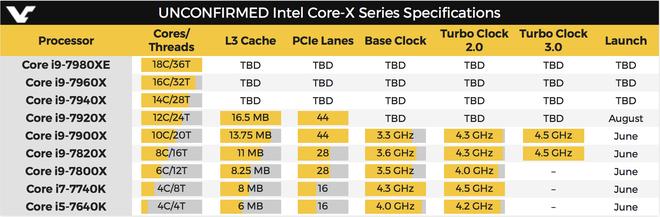 Intel chính thức ra mắt dòng CPU Core i9 Extreme mạnh mẽ ảnh 2