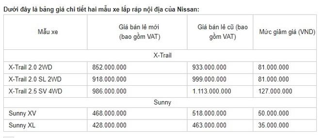 Nissan Việt Nam giảm mạnh giá xe X-Trail và Sunny từ 1/12/2017 ảnh 2