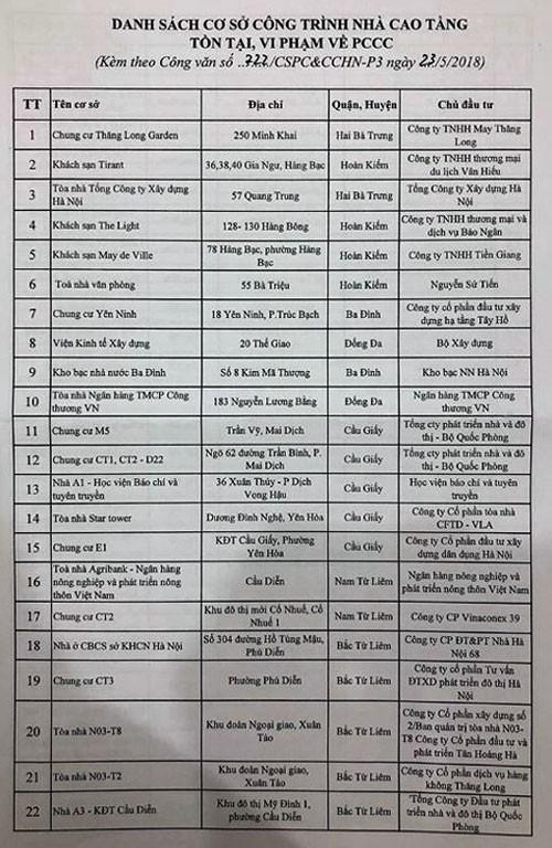 Danh sách chi tiết 91 nhà cao tầng Hà Nội có tồn tại, vi phạm về phòng cháy chữa cháy ảnh 1