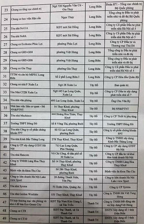 Danh sách chi tiết 91 nhà cao tầng Hà Nội có tồn tại, vi phạm về phòng cháy chữa cháy ảnh 2
