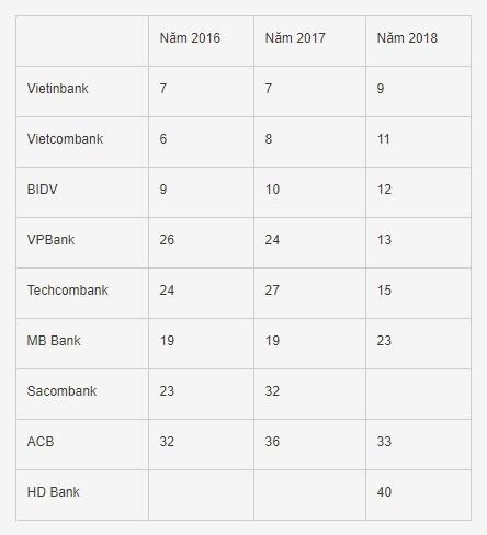 VPBank dẫn đầu khối NH TMCP về giá trị thương hiệu, theo bình chọn của Forbes Việt Nam ảnh 2