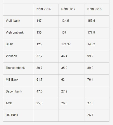 VPBank dẫn đầu khối NH TMCP về giá trị thương hiệu, theo bình chọn của Forbes Việt Nam ảnh 3