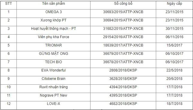 Thu hồi giấy công bố 12 sản phẩm của Công ty Thảo dược Phú Tường ảnh 1