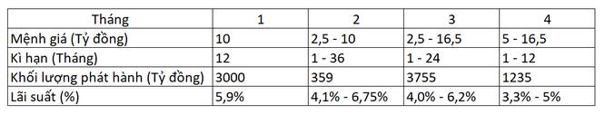 Kết quả phát hành chứng chỉ tiền gửi 4 tháng đầu năm 2020 của MBBank
