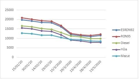 Biến động giá bán lẻ xăng dầu trong nước giai đoạn 1/2020 - 4/2020 (Nguồn: Bộ Công thương)