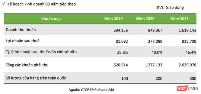 Kế hoạch kinh doanh của F88 giai đoạn 2019 - 2021