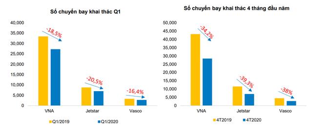 Số chuyến bay của HVN (Nguồn: BVSC)
