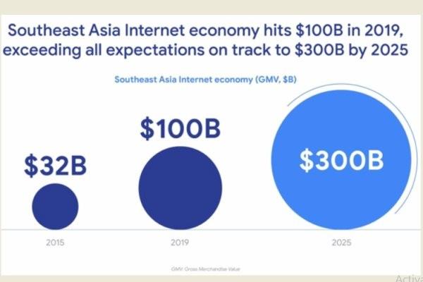 Nền kinh tế internet của Đông Nam Á được dự báo đạt 300 tỉ đô la vào năm 2025, tăng trưởng 200% so với năm 2019. Ảnh: Temasek