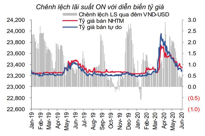 Chênh lệch lãi suất ON với diễn biến tỷ giá giai đoạn tháng 1/2019 - 6/2020