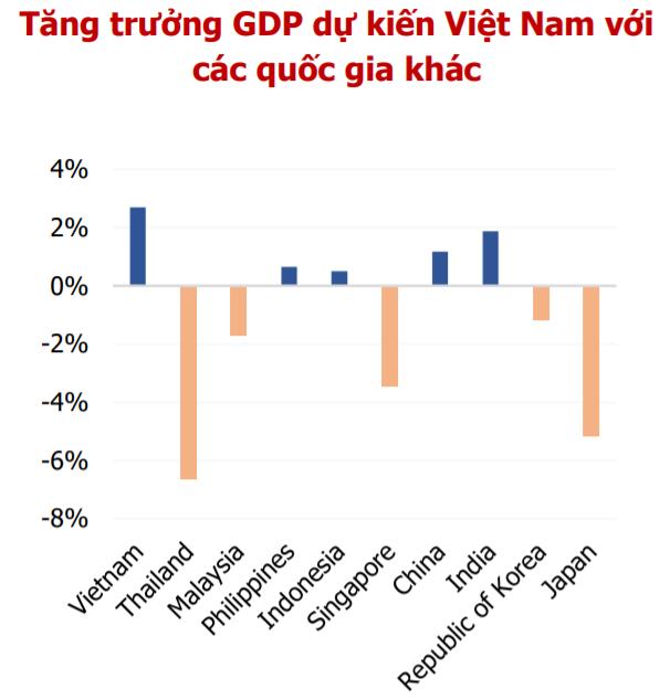 Tăng trưởng GDP dự kiến Việt Nam với các quốc gia khác (Nguồn: MBS tổng hợp)