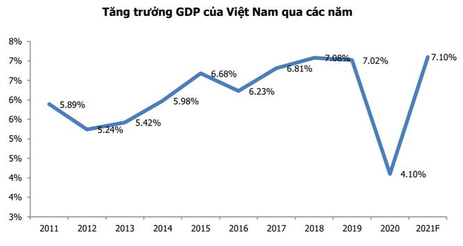Tăng trưởng GDP của Việt Nam qua các năm (Nguồn: MBS tổng hợp)