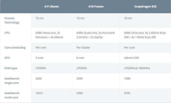 Bảng thống kê dựa vào kết quả thử nghiệm trên trang Geekbench so sánh giữa Apple A11, A10 và Qualcom Snapdragon 835