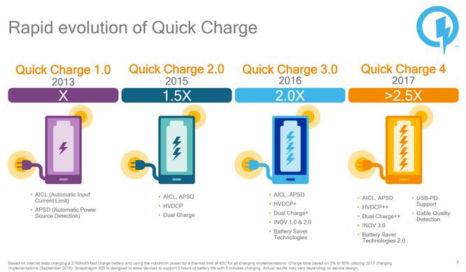 Hiêu quả trên công nghệ sạc nhanh Quick Charge nổi tiếng của Qualcom. Nguồn:Qualcom