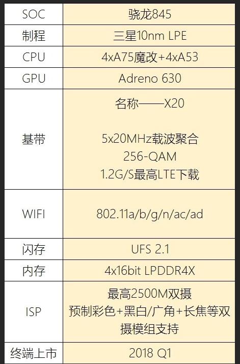 Thông số kỹ thuật của Snapdragon 845. Nguồn: wccftech