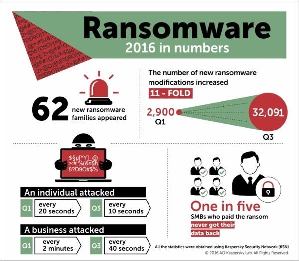 2016 là năm của mã độc ransomware ảnh 1