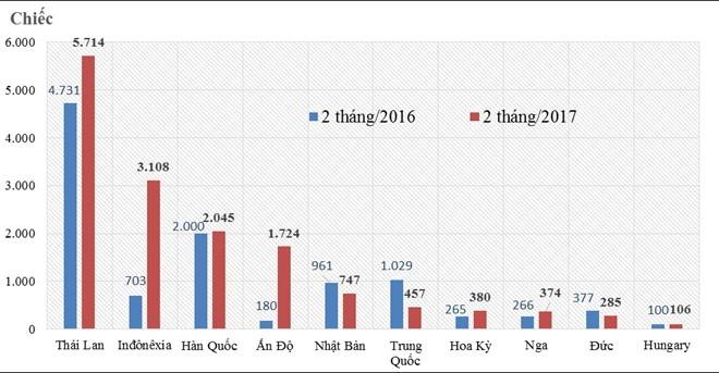 Các mẫu xe dưới 9 chỗ nhập khẩu ASEAN đang bán ở Việt Nam ảnh 1