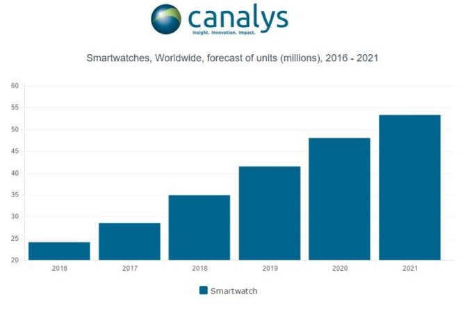 2017: Đồng hồ thông minh (smartwatch) bán chạy hơn 18% ảnh 1