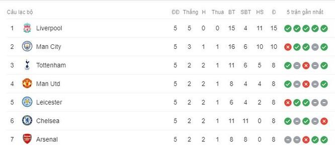 4 điểm nhấn tại vòng 5 giải Ngoại hạng Anh ảnh 6