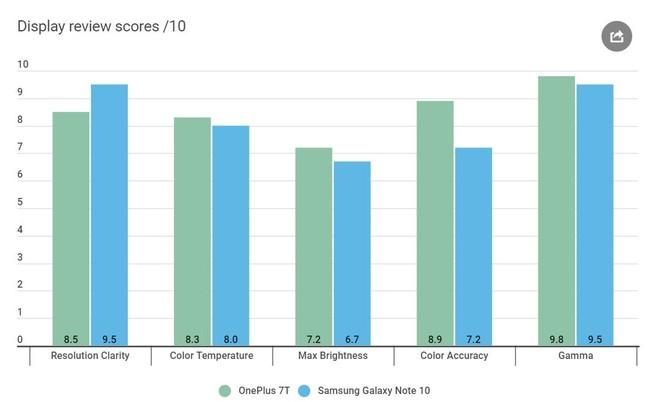 Đánh giá OnePlus 7T - Điện thoại Trung Quốc có thực sự tốt? ảnh 7
