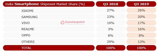 Bất ngờ với thị trường smartphone tại Ấn Độ ảnh 1