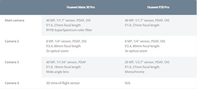 So sánh camera trên 2 chiếc máy Huawei P20 Pro và Huawei Mate 30 Pro ảnh 1