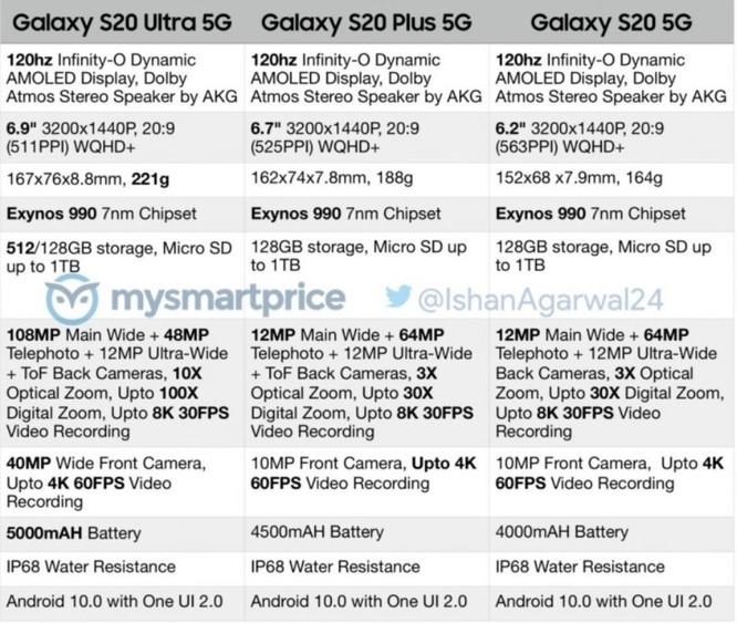 Rò rỉ thông số kỹ thuật cực khủng của Samsung Galaxy S20, S20+, S20 Ultra trước ngày ra mắt ảnh 1
