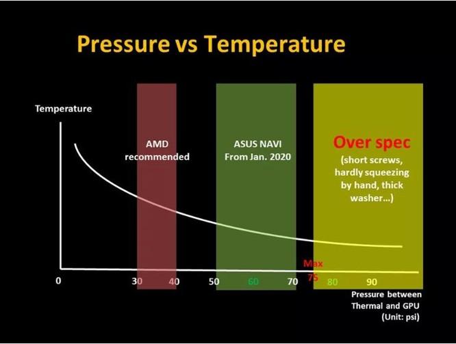"""Card đồ họa của AMD bị dính """"phốt"""" quá nhiệt ảnh 1"""