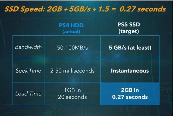 Sony tiết lộ thông số khủng của dòng máy chơi game PS5 ảnh 1