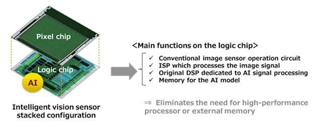 Sony cho ra mắt cảm biến hình ảnh thông minh hơn nhờ tích hợp AI ảnh 1