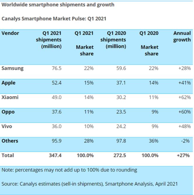 Xiaomi và tham vọng trở thành nhà cung cấp smartphone số một thế giới trong vòng 3-5 năm tới ảnh 1