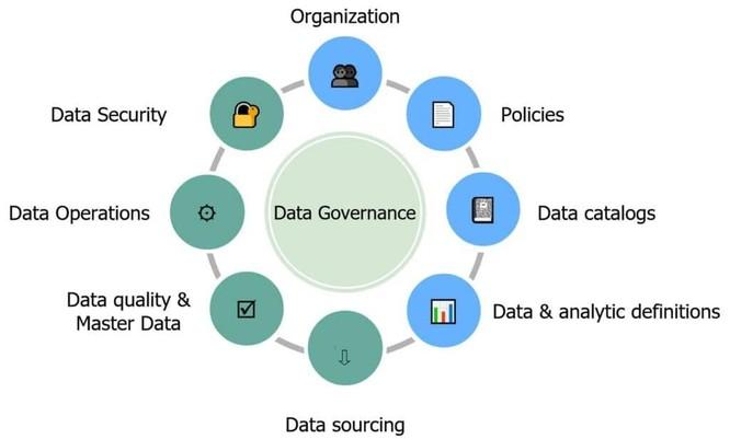 6 phương pháp quản trị dữ liệu hiệu quả cho doanh nghiệp ảnh 1