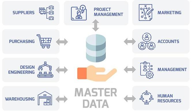 6 phương pháp quản trị dữ liệu hiệu quả cho doanh nghiệp ảnh 2