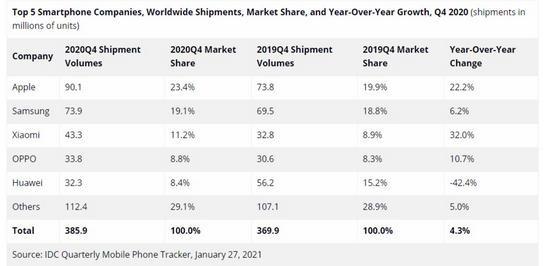 Ác mộng mang tên iPhone 13 đối với các nhà sản xuất smartphone Trung Quốc đang đến ảnh 3