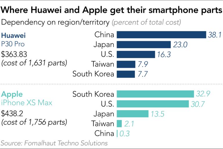 Mổ bụng P30 Pro để xem Huawei phụ thuộc vào nguồn linh kiện Mỹ đến đâu? ảnh 11