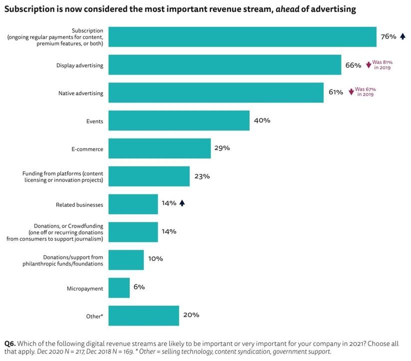 Viện Báo chí Reuters: 76% các tổ chức báo chí, truyền thông đã đẩy nhanh kế hoạch chuyển đổi số ảnh 2