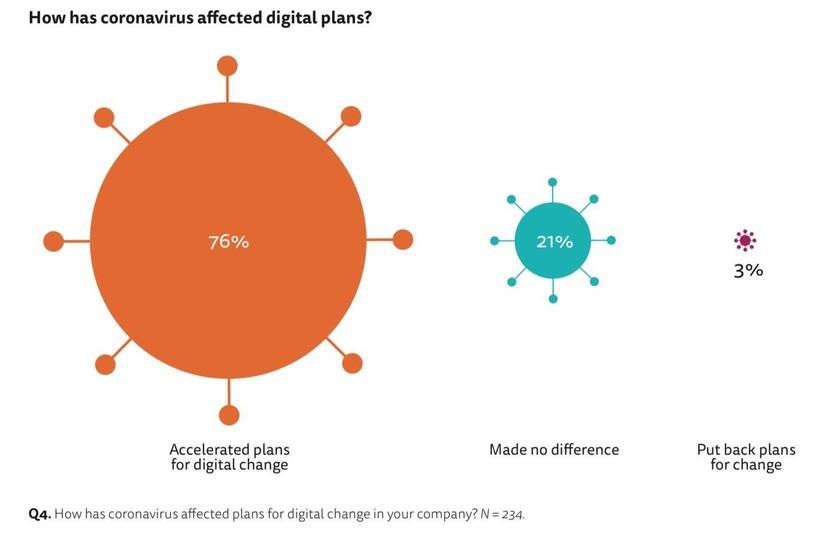 Viện Báo chí Reuters: 76% các tổ chức báo chí, truyền thông đã đẩy nhanh kế hoạch chuyển đổi số ảnh 1