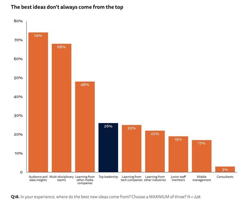 Viện Báo chí Reuters: 76% các tổ chức báo chí, truyền thông đã đẩy nhanh kế hoạch chuyển đổi số ảnh 4