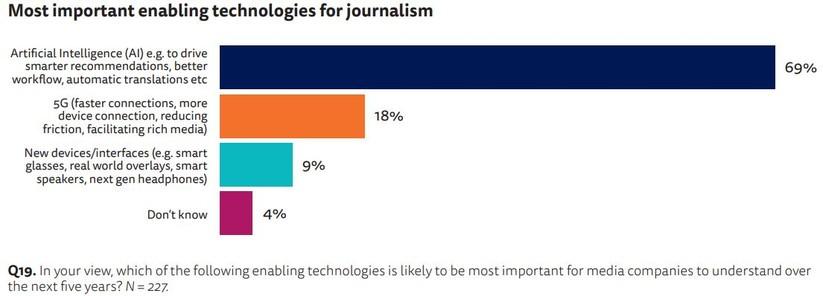 Viện Báo chí Reuters: 76% các tổ chức báo chí, truyền thông đã đẩy nhanh kế hoạch chuyển đổi số ảnh 6