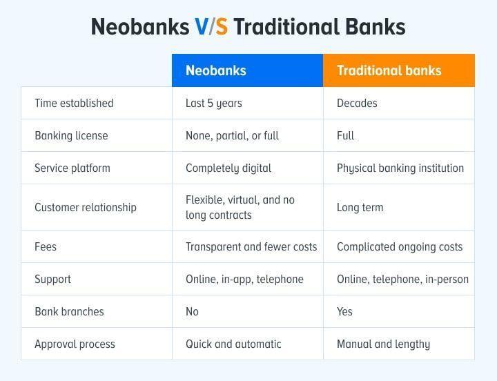 Mọi thứ bạn cần biết về Neobank ảnh 3